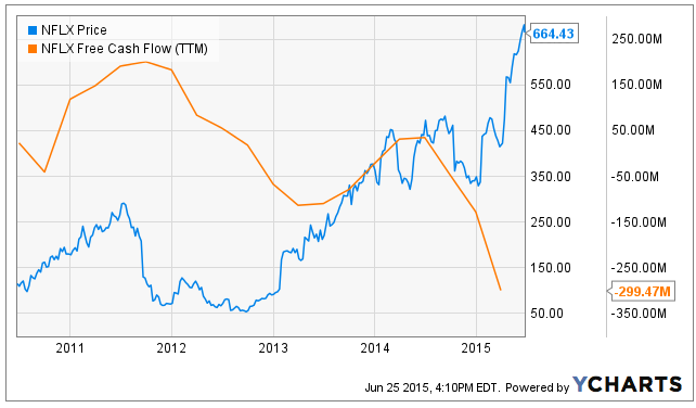 Another Declining Metric For Netflix Is Its Return On Equity Roe The Companys Roe Has Declined Steadily In  To Below