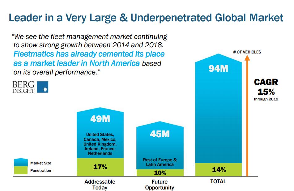 global marketing leadership