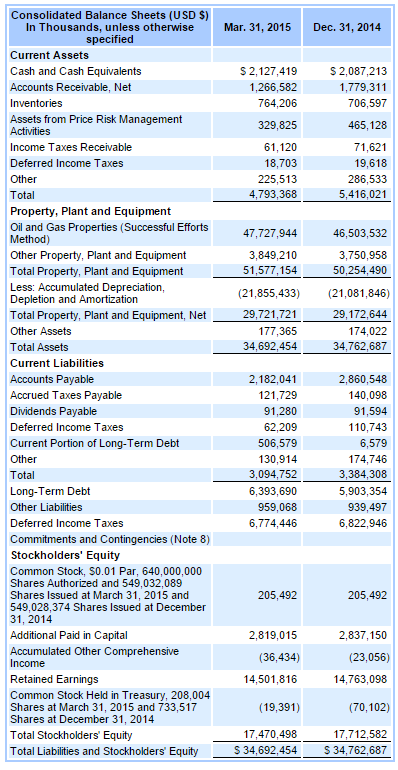 EOG Balance Sheet from March 31, 2015 10-Q Filing