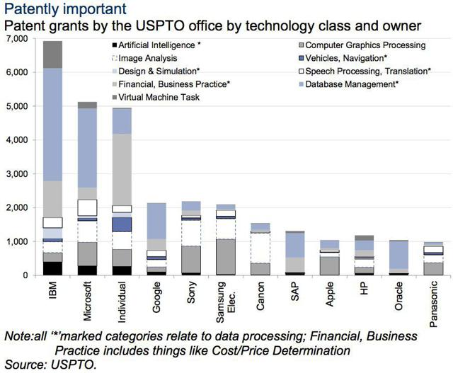 Graph of Patents by the USPTO