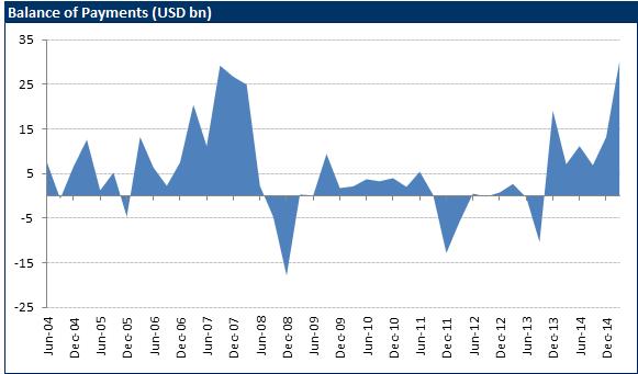 India's Balance Of Payments At 5 7% Of GDP - VanEck Vectors