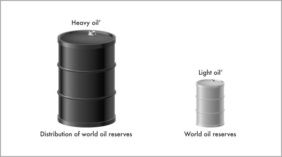 crude heavy oil production thesis Thesis is to investigate fundamental properties and behaviour of crude oil production and examine some model approaches for creating realistic outlooks for the future 11 thesis disposition.