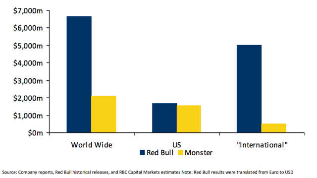3 Reasons Why Monster Beverage Is An Intriguing Buy - Monster ...