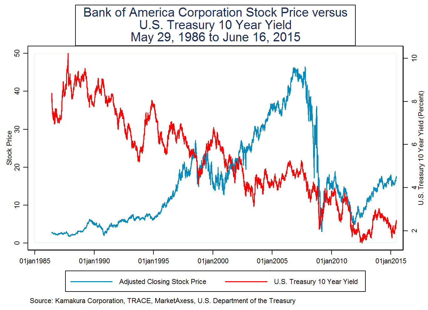 We use the longest daily time series available. The history of the adjusted  Bank of America Corporation stock price and the 10 year Treasury yield are  shown ...