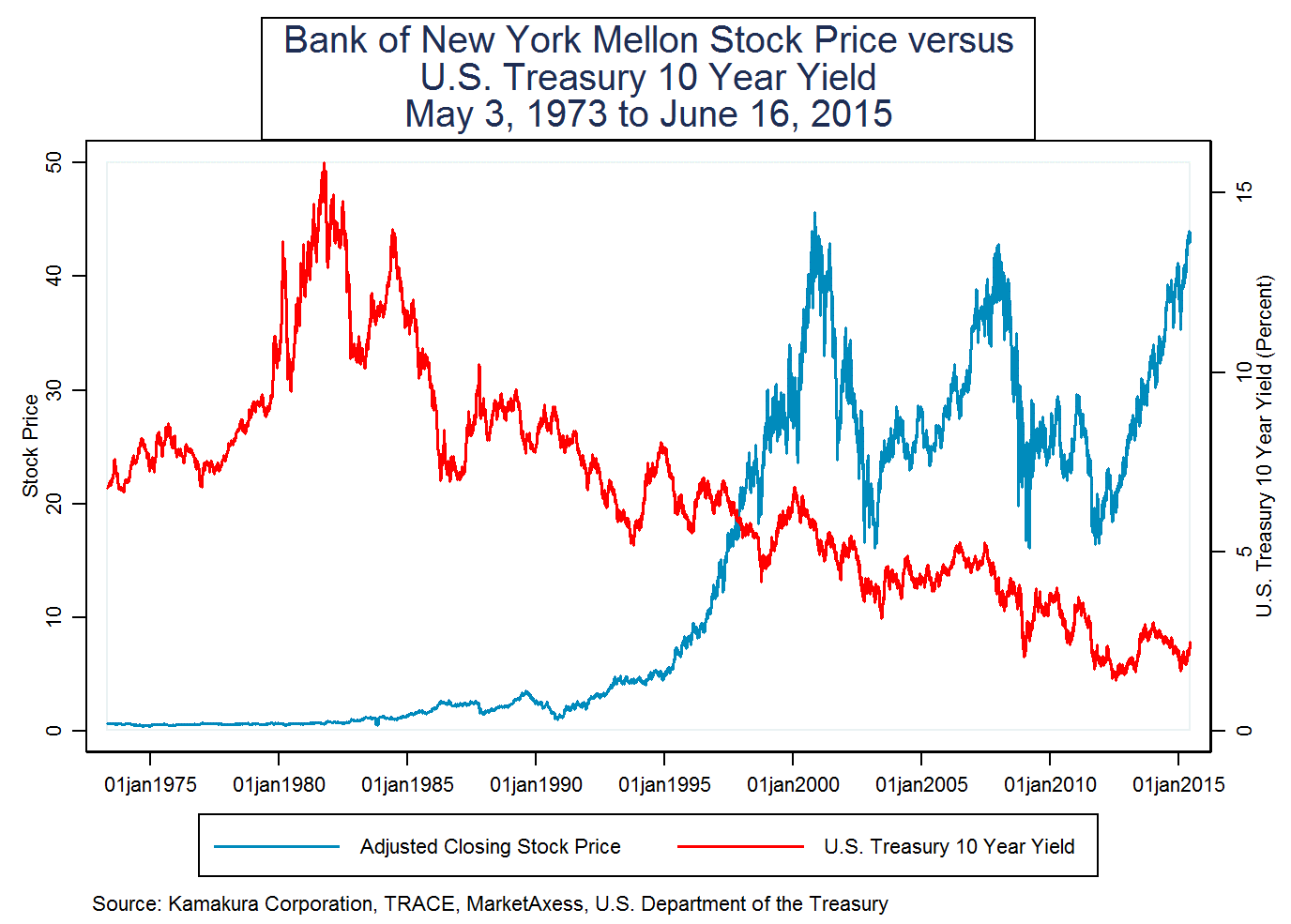 Bank Stock Prices And Higher Interest Rates: Lessons From