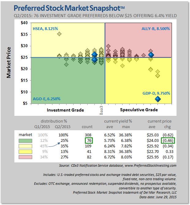 Preferred Stock Market Q2 2015 Investment Grade Preferred Stocks