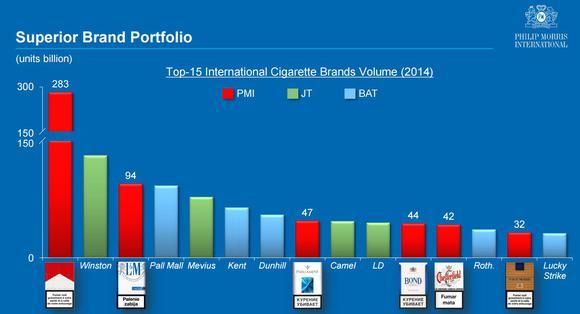 Sự tăng trưởng của Philip Morris 1