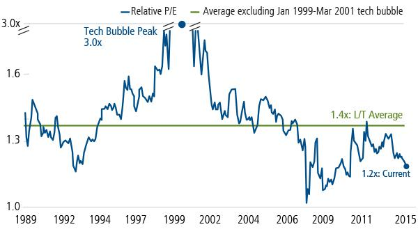 Figure 2. The Case for Growth: Attractive Valuations
