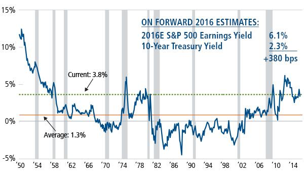 Figure 1. S&P 500 Differential of Trailing Earnings Yields and 10-Yr Treasury Bond Yields