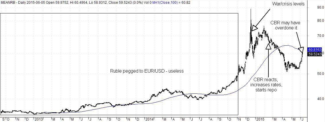 Ruble Mean Usd And Eur Exchange Rate