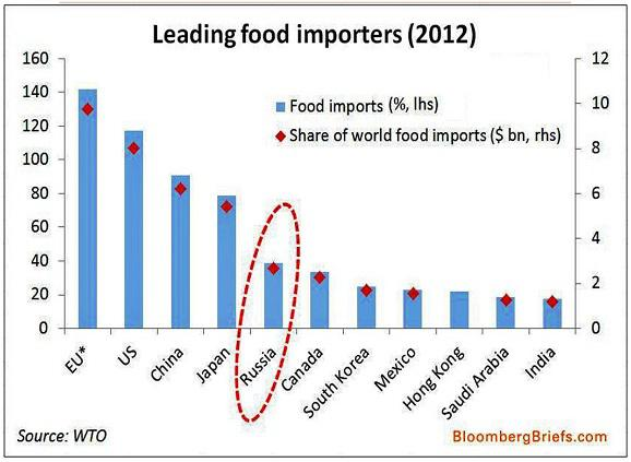 Source: Bloomberg Briefs, WTO. Data: 2012.
