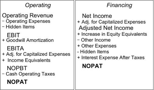 NOPAT: Definition And Formulae For Net Operating Profit After Tax And NOPAT  Margin   David Trainer | Seeking Alpha