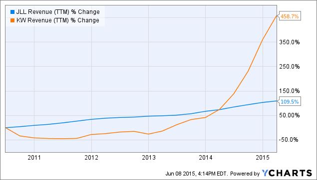 JLL Revenue (<a href=
