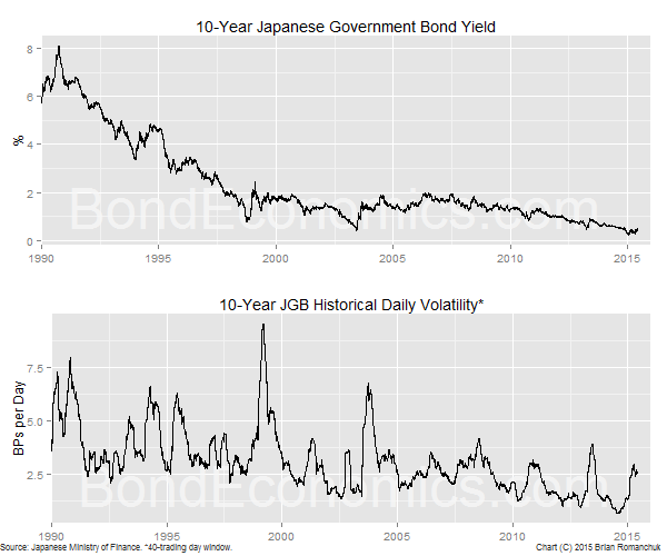 Chart: 10-year JGB yield and volatility