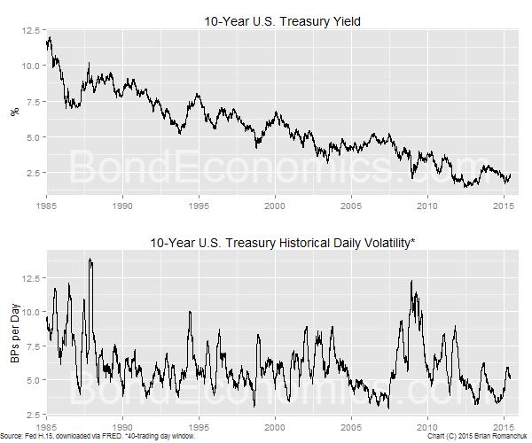 Chart: U.S. 10-year Treasury Yield and Volatility