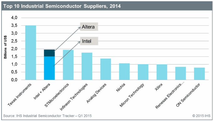 6% Yield From Intel's Deal With Altera - Intel Corporation