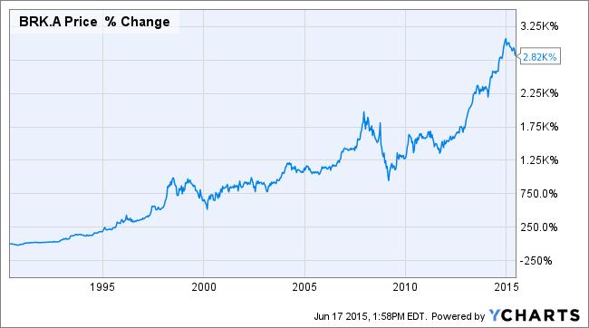 Warren Buffetts Berkshire Hathaway At Price Berkshire Hathaway