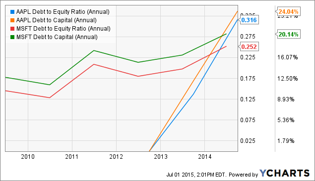 AAPL Debt to Equity Ratio (Annual) Chart