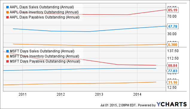 AAPL Days Sales Outstanding (Annual) Chart