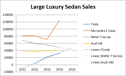 Tesla Model S On Track To Be A Best Selling Large Luxury Car