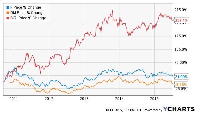 Siruis xm stock динамика норвежской кроны