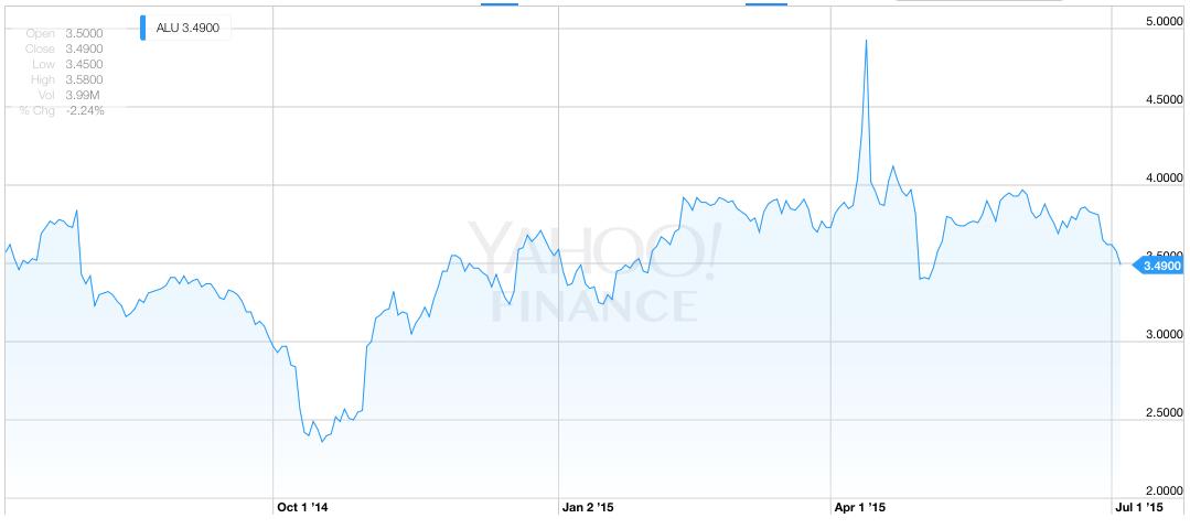 Alcatel Lucent Enticing Stock Pick Nokia Corporation Nysenok