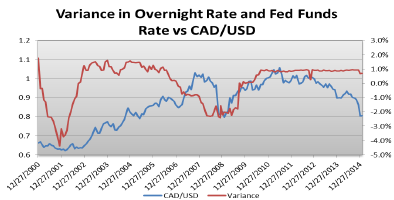 The Opposite Holds True If Fed Funds Rate Is Higher Than Overnight Outflows Of Money By Canadian Investors Will Depreciate Cad