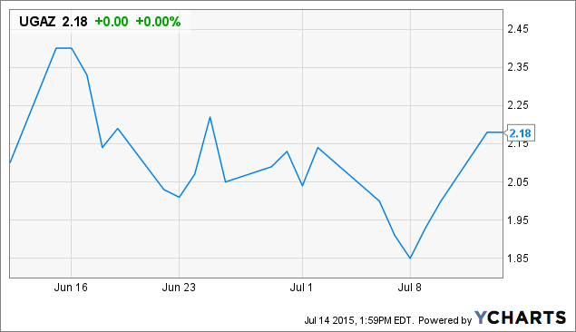 Uwti Stock Quote New UWTI And UGAZ A Cautionary Tale Of Fortunes Won And Lost