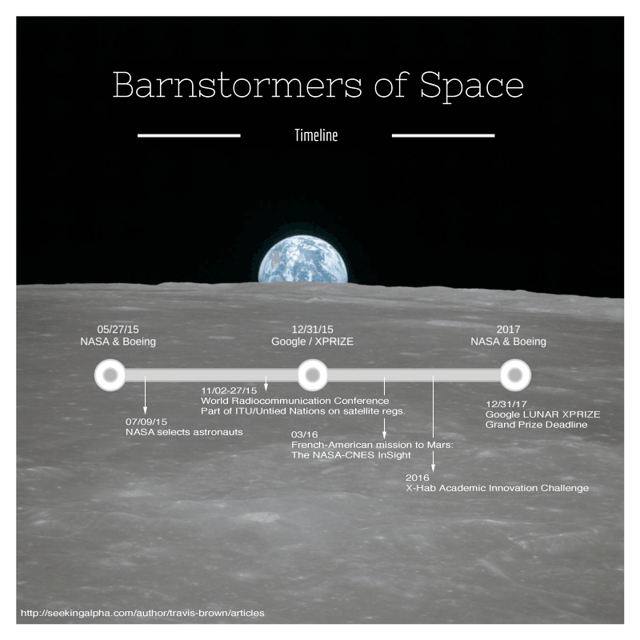 Barnstormers of Space Timeline: Google, Boeing Co & others in space exploration.
