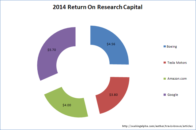 The 2014 Return On Research Capital metric for Boeing Co., Tesla Motors, Amazon.com, Google. By Travis Brown at Seeking Alpha.