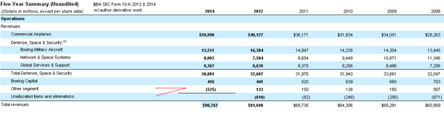 Boeing Co SEC Form 10-K with author derivate to splice 2012 w/ 2014 reports.