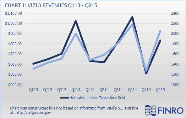 Vizio IPO: Company's Limitations Can Turn Into Catalysts