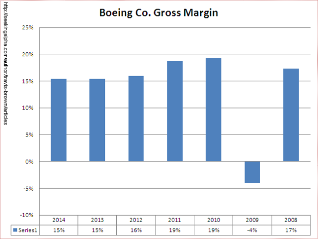 Boeing Gross Margin Chart by Travis Brown at Seeking Alpha