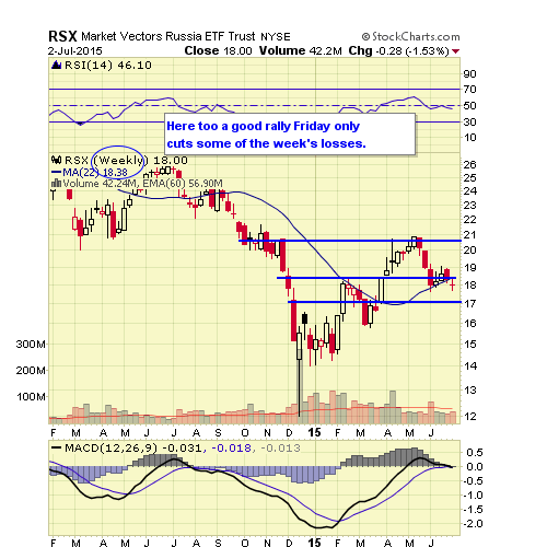 RSX WEEKLY