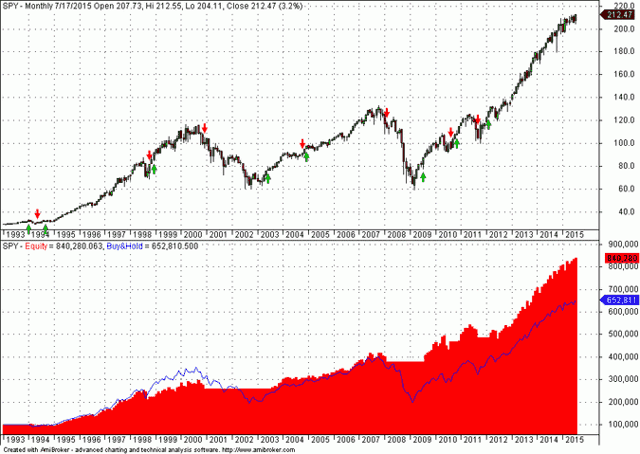 Equity performance of 3-10 moving average crossover system in SPY - month data