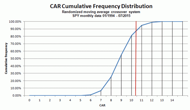 CAR cumulative distribution for randomized model