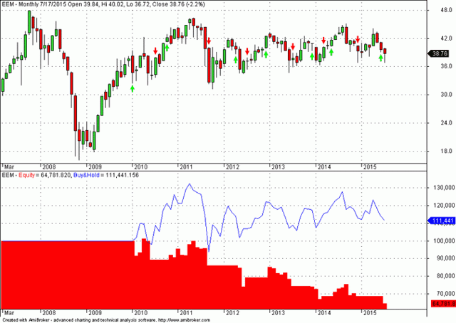 Performance of 301- moving average crossover system in EEM during sideways market