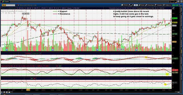 Tesla ($TSLA) charts (updated 7/21/15)