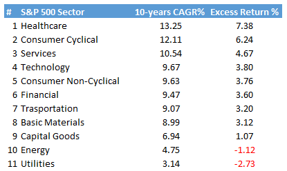 Best Sectors To Invest In To Outperform The Market | Seeking Alpha