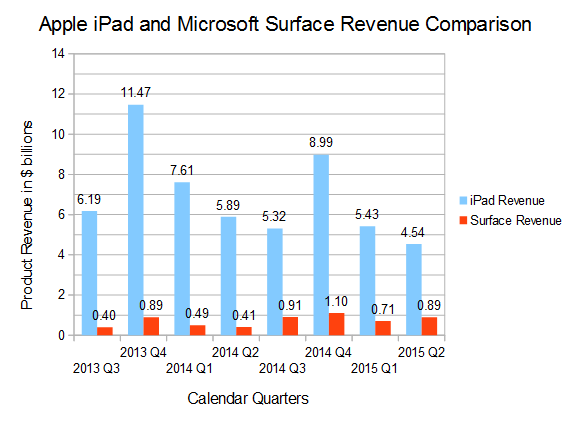 Data Comparing Ipad And Surface S For As Far Back Microsoft Has Been Reporting Revenue Which I Believe Is Calendar Q3 Of 2017 The Chart