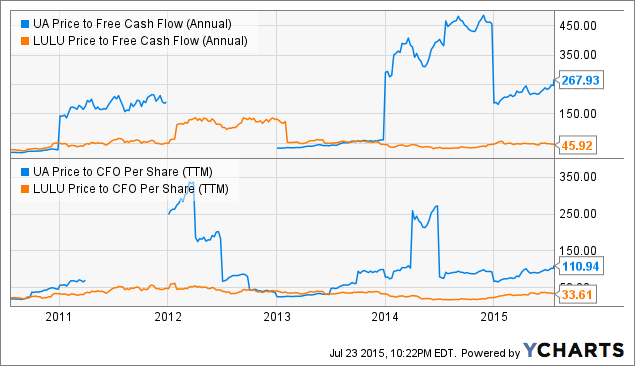 UA Price to Free Cash Flow (Annual) Chart