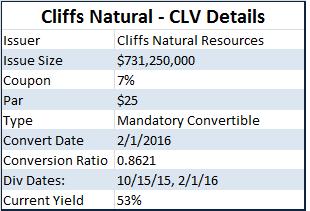 Cliffs Natural Resources Board Of Directors