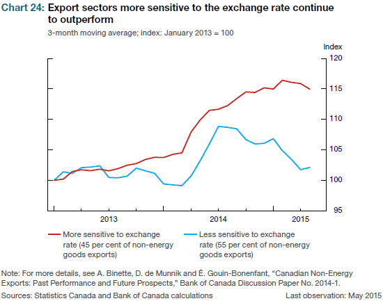 Only A Lower Exchange Rate Has Prevented Canada S Economic Performance From Being Even Worse