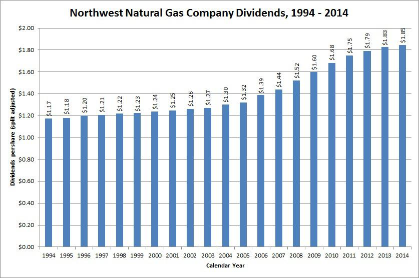 Dividend Growth Stock Overview Northwest Natural Gas Company