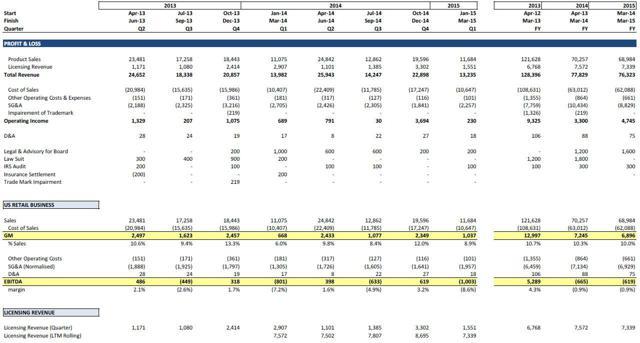 Emerson Radio Summary Financial Results