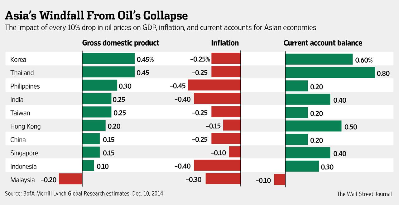 Who Benefits The Most From Cheap Oil Seeking Alpha