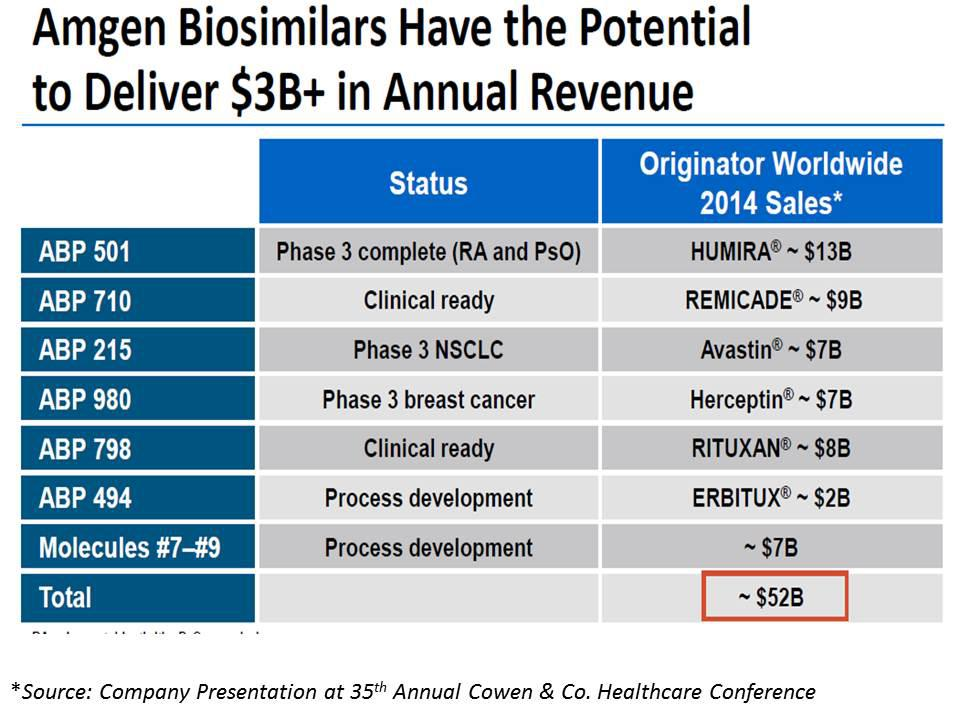 Amgen: Solid Value With Buyout Potential - Amgen Inc  (NASDAQ:AMGN