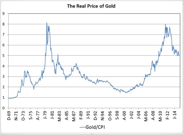Spot price of gold / CPI