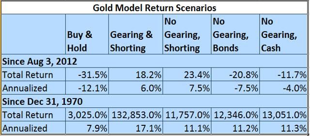 Model returns under various scenarios and time frames