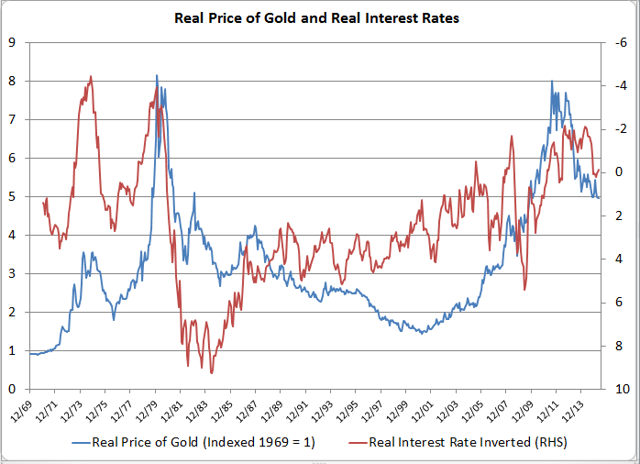 Real price of gold and Real Interest Rates